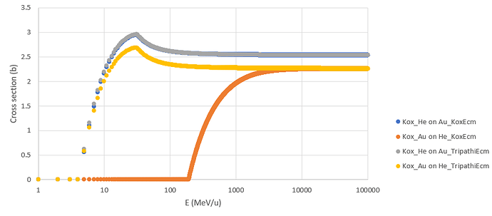 Kox with both E_cm computation