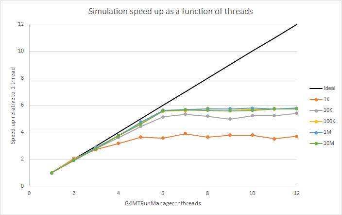 geant4_thread_speedup