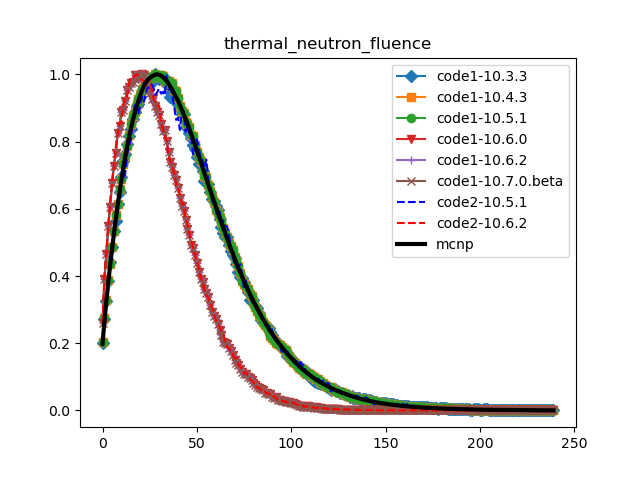 thermal_neutron_fluence_compare_geant4_versions