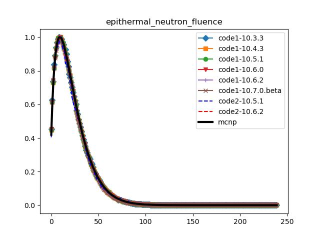 epithermal_neutron_fluence_compare_geant4_versions